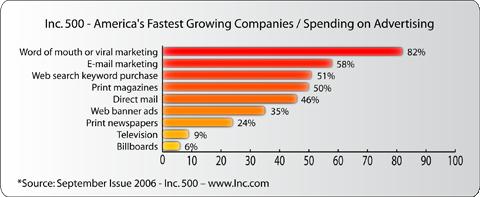 Inc_500_Ways_Of_Marketing_chart